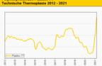 Technische Thermoplaste: Engpässe bei Kabeln, Rohren, Scheinwerfern