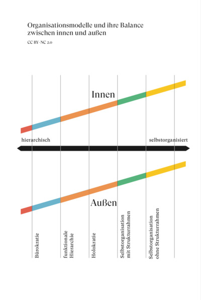 Grafik aus Breidenbach/ Rollow 2019